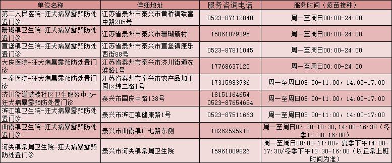 泰州市各区市狂犬病疫苗接种服务网点【地址+电话】
